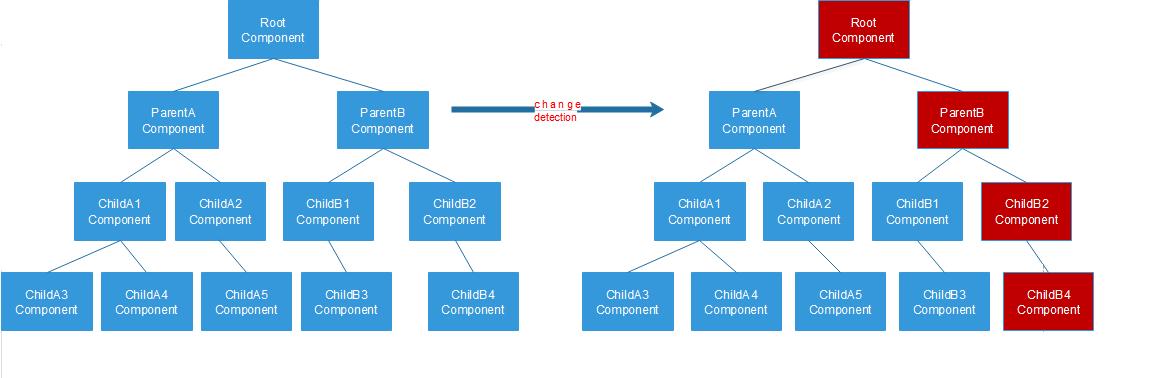 angular-change-detection