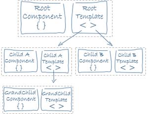 angular component tree