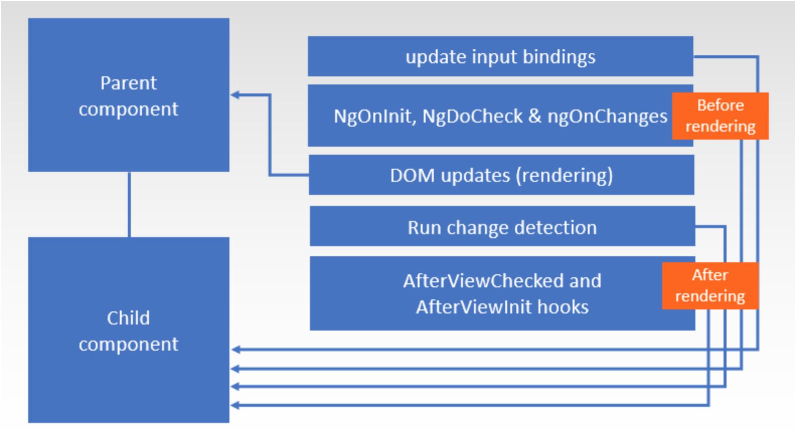 angular-unidirectional-data-flow